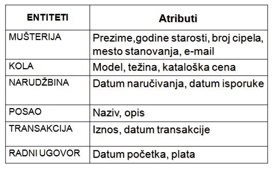 ORA 2: Entitet, instanca, atribut, UID