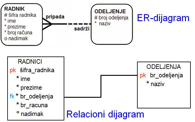 ORA 6: Relacioni model baze podataka